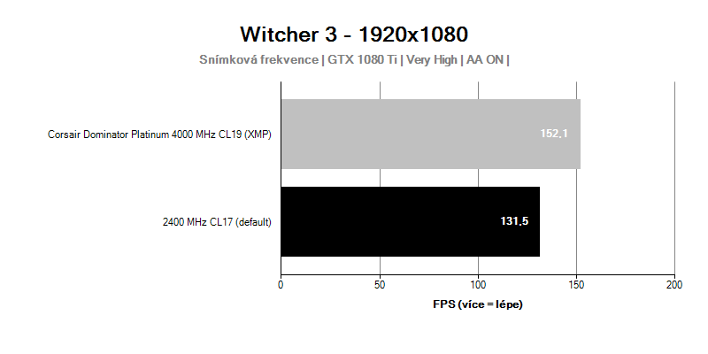 Corsair Dominator Platinum 4000MHz CL19; Witcher 3