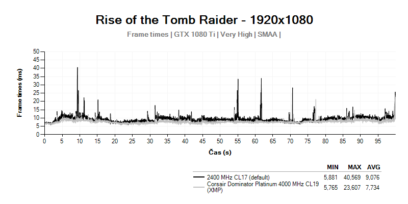Frametimes; Rise of the Tomb Raider; Corsair Dominator Platinum 4000MHz CL19