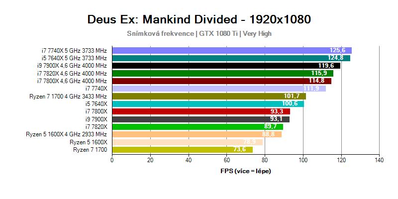 Výkon procesorů Intel Core vs AMD Ryzen
