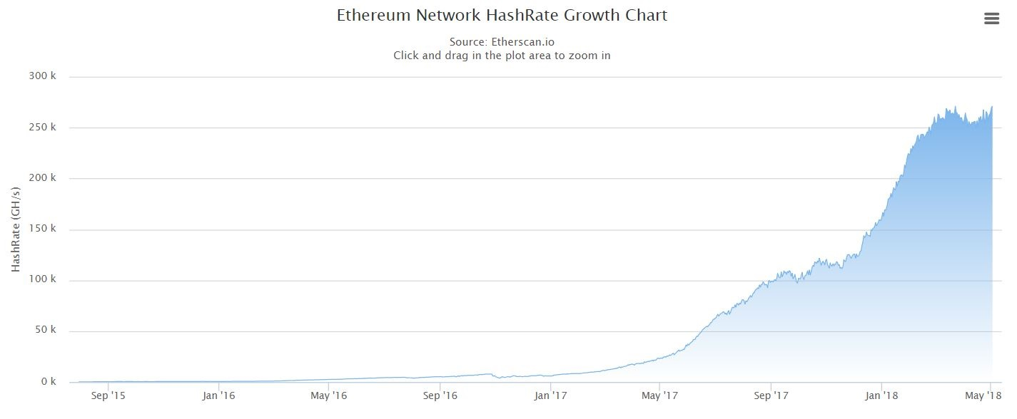 Ethereum Network HashRate Growth Chart