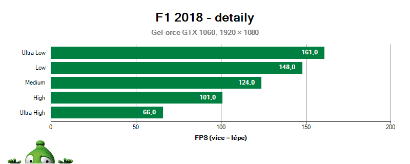 F1 2018; Kvalita grafiky