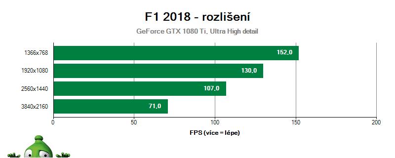 F1 2018; vliv rozlišení na GTX 1080 Ti