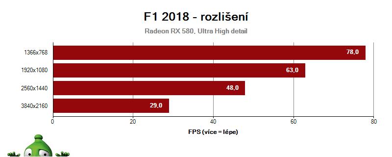 F1 2018; vliv rozlišení na RX 580