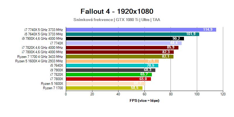 Výkon procesorů Intel Skylake-X a Kaby Lake-X ve hře Fallout 4