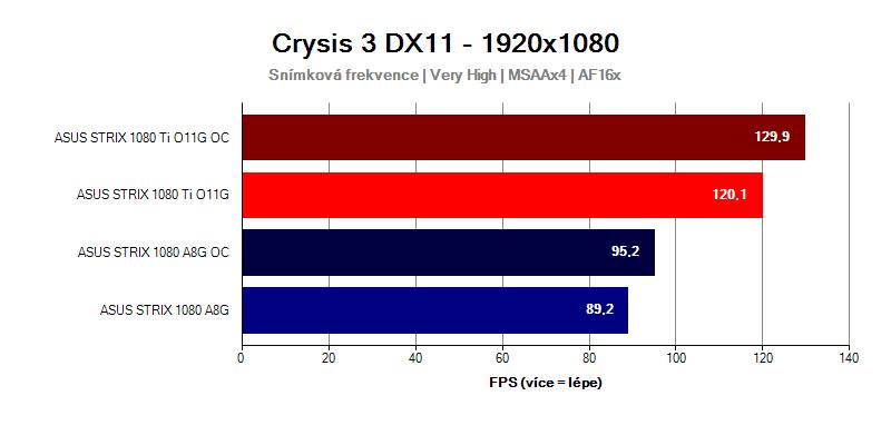 GTX-1080-Ti-Strix-vs-GTX-1080-Strix-Crysis-3-FULLHD