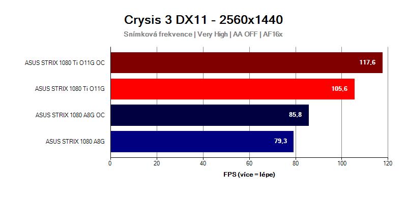 GTX-1080-Ti-Strix-vs-GTX-1080-Strix-Crysis-3-WQHD