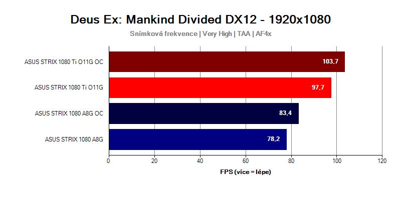 GTX-1080-Ti-Strix-vs-GTX-1080-Strix-Deus-EX-MANKIND-DIVIDED-FULLHD