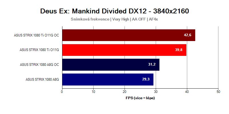 GTX-1080-Ti-Strix-vs-GTX-1080-Strix-Deus-EX-MANKIND-DIVIDED-UHD