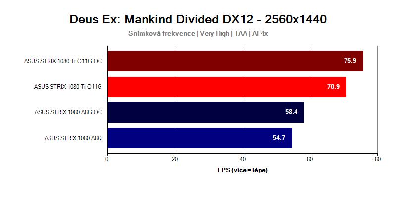 GTX-1080-Ti-Strix-vs-GTX-1080-Strix-Deus-EX-MANKIND-DIVIDED-WQHD