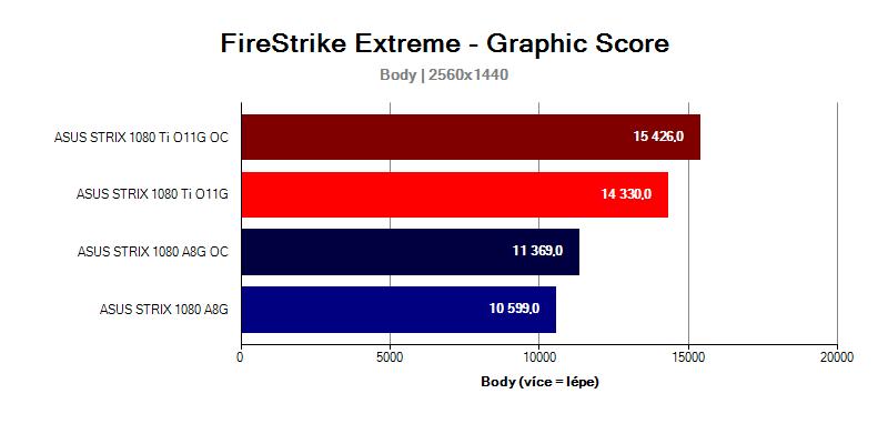 GTX-1080-Ti-Strix-vs-GTX-1080-Strix-FireStrike-EXTREME-WQHD