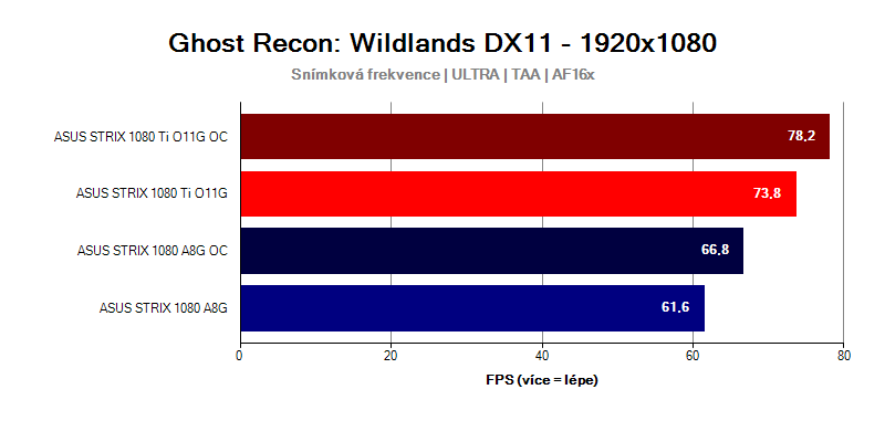 GTX-1080-Ti-Strix-vs-GTX-1080-Strix-Mass-Tom-Clancys-Wildlands-FULLHD