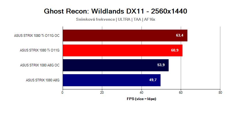 GTX-1080-Ti-Strix-vs-GTX-1080-Strix-Mass-Tom-Clancys-Wildlands-WQHD