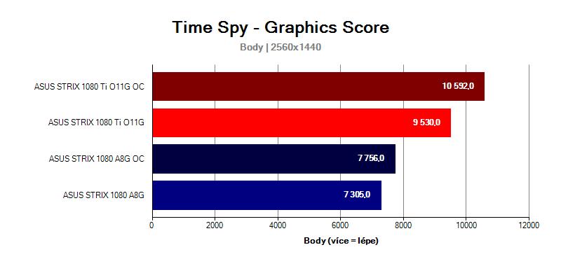 GTX-1080-Ti-Strix-vs-GTX-1080-Strix-Time-Spy