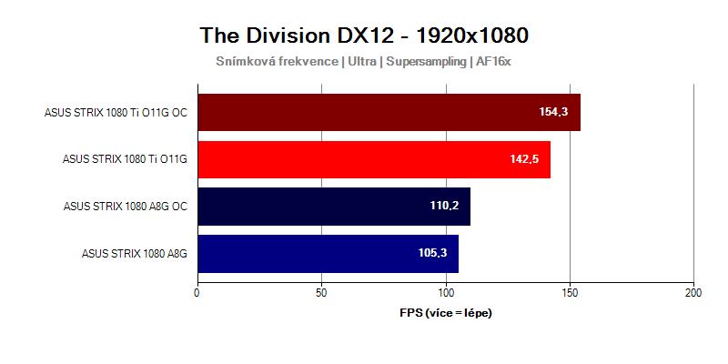 GTX-1080-Ti-Strix-vs-GTX-1080-Strix-Tom-Clancys-Division-FULLHD