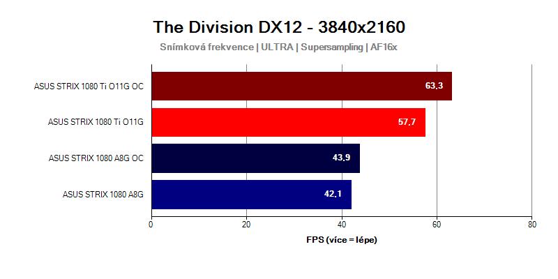 GTX-1080-Ti-Strix-vs-GTX-1080-Strix-Tom-Clancys-Division-UHD