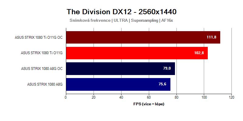 GTX-1080-Ti-Strix-vs-GTX-1080-Strix-Tom-Clancys-Division-WQHD
