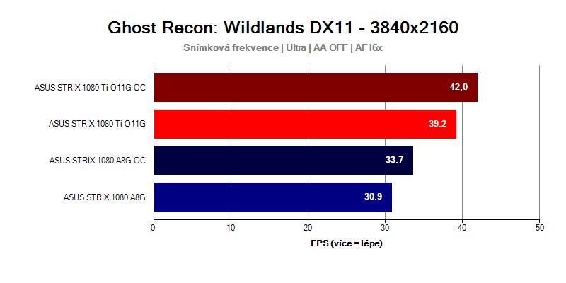 GTX-1080-Ti-Strix-vs-GTX-1080-Strix-Tom-Clancys-Wildlands-UHD