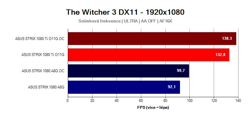 GTX-1080-Ti-Strix-vs-GTX-1080-Strix-WITCHER-3-FULLHD