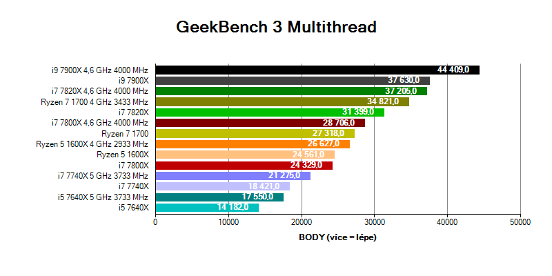 Intel Skylake-X a Kaby Lake-X; benchmark GeekBench 3