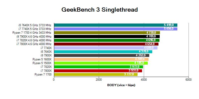 Kaby Lake-X a Intel Skylake-X; benchmark GeekBench 3
