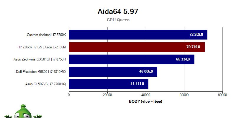 ZBook17G5; Graf; Aida64