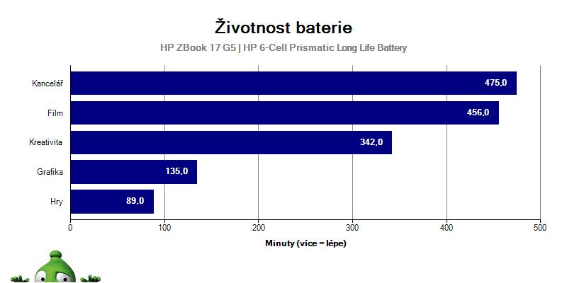 ZBook17G5; Graf; Baterie