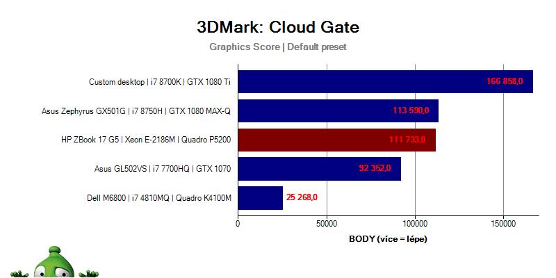 ZBook17G5; Graf; 3DMark; Cloud Gate