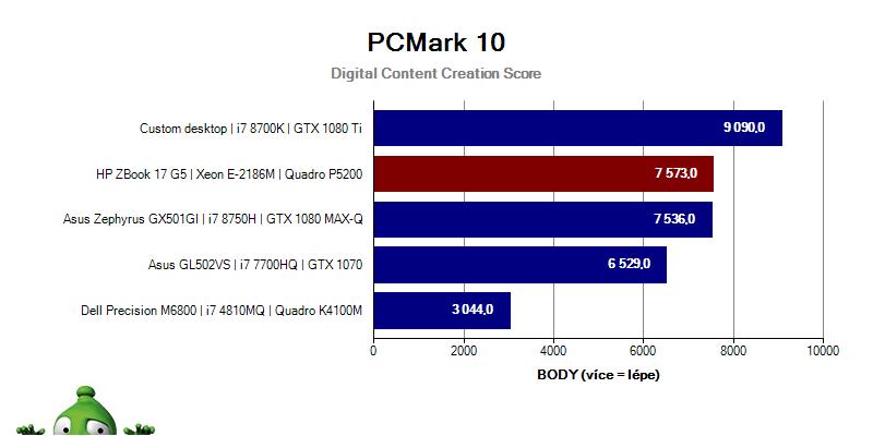 ZBook17G5; Graf; PCMark10; Digital Content Creation