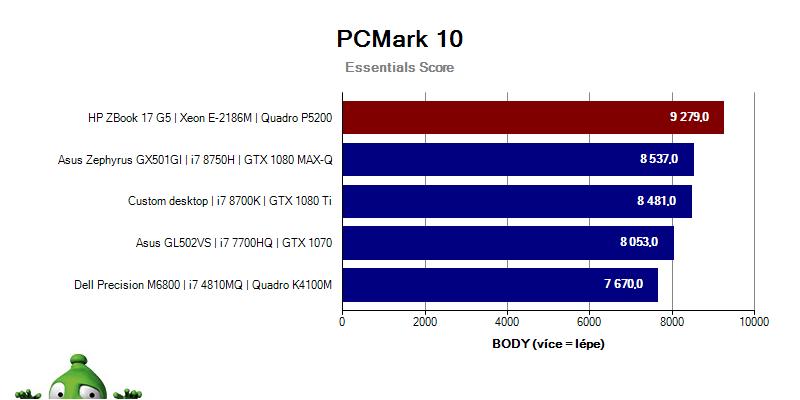 ZBook17G5; Graf; PCMark10; Essentials