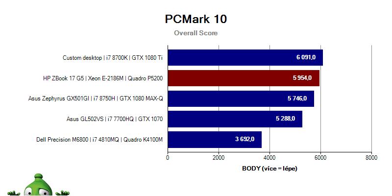 ZBook17G5; Graf; PCMark10; Overall