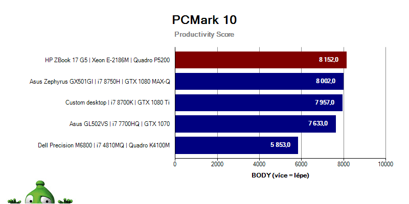 ZBook17G5; Graf; PCMark10; Productivity