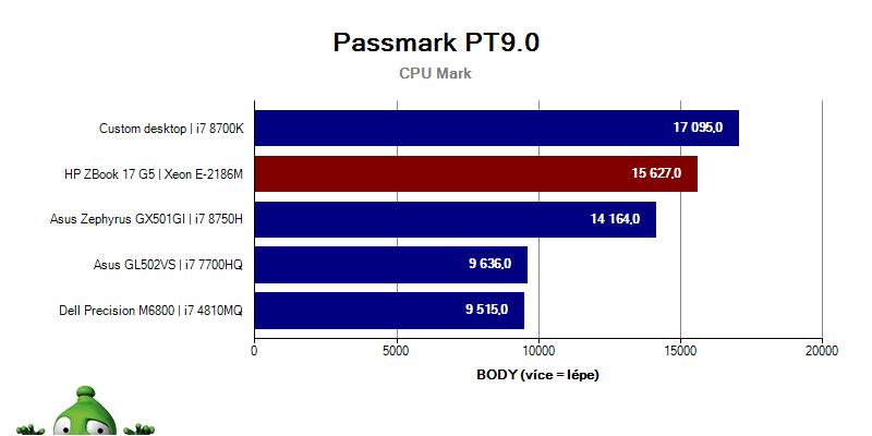 Graf hodnocení 9.0