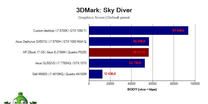 ZBook17G5; Graf; 3DMark; Sky Diver
