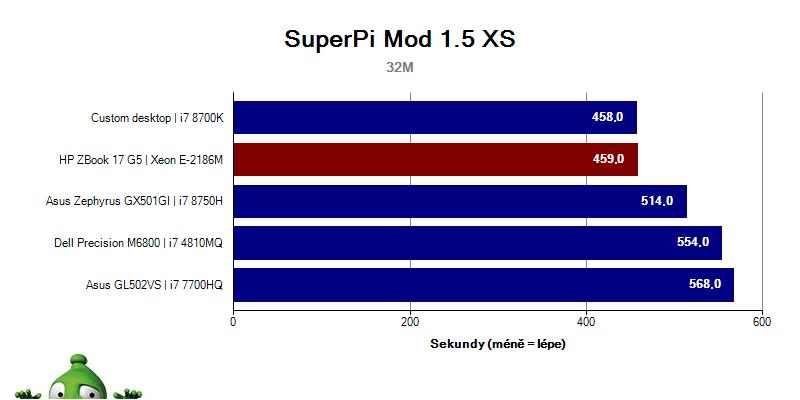 ZBook17G5; Graf; SuperPi