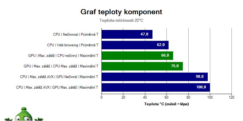 ZBook17G5; Graf; Teploty