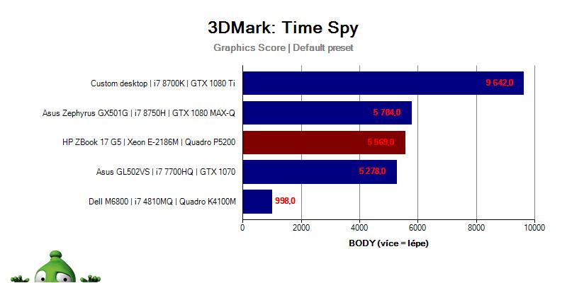 ZBook17G5; Graf; 3DMark; Time Spy