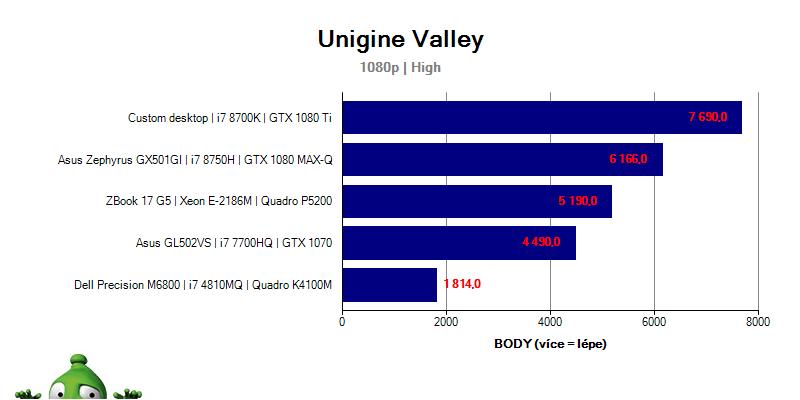 ZBook17G5; Graf; Unigine; Valley