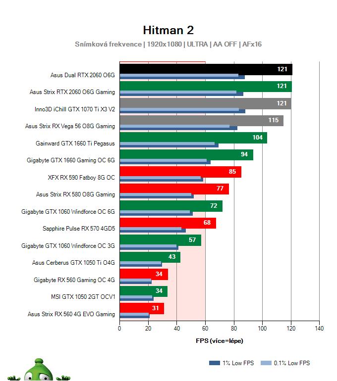 Asus Dual RTX 2060 O6G; Hitman 2; test