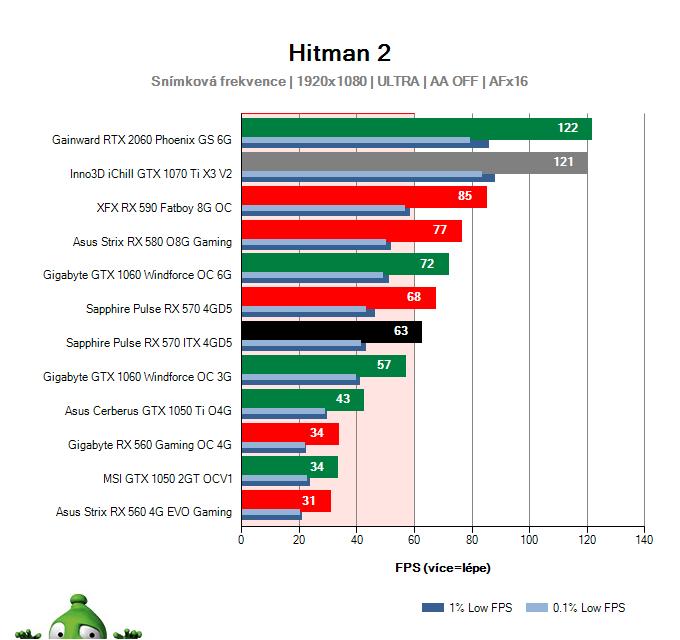 Sapphire Pulse RX 570 ITX 4GD5; Hitman 2; test
