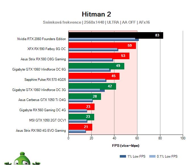 NVIDIA RTX 2060 Founders Edition; Hitman 2; test