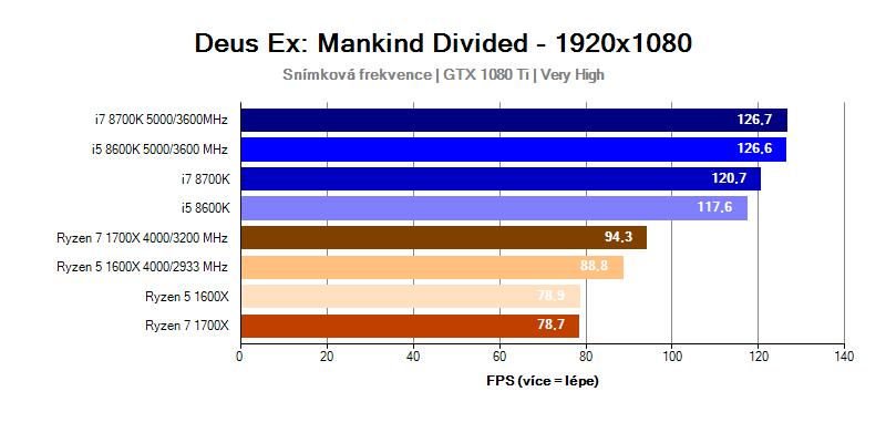 Intel Coffee Lake; Deus Ex Mankind Divided