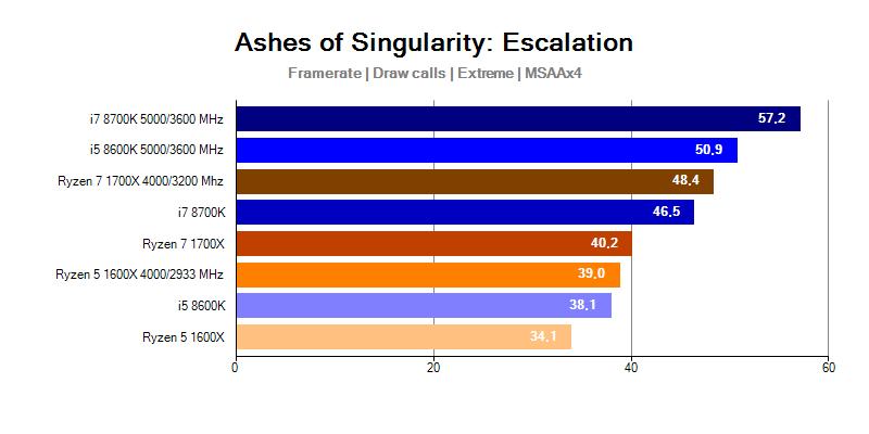 Intel Coffee Lake; Ashes of Singularity