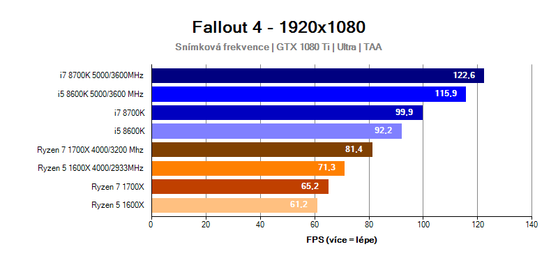 Intel Coffee Lake; Fallout 4