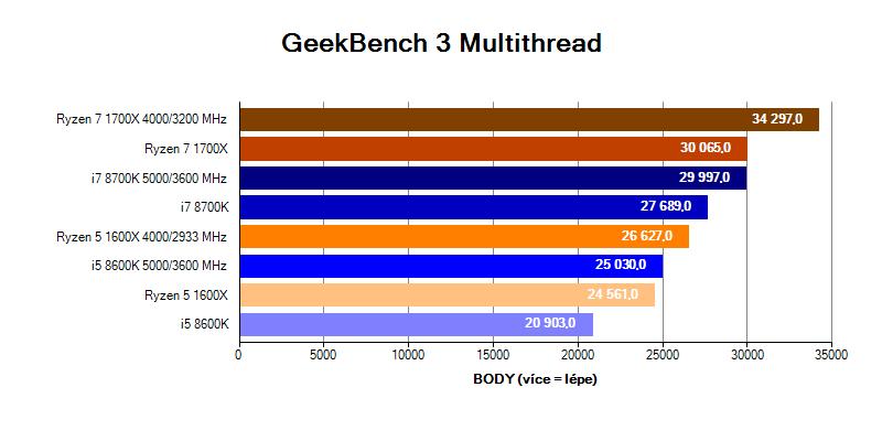 Intel Coffee Lake; benchmark GeekBench 3