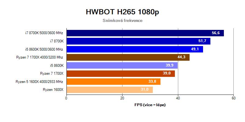 Intel Coffee Lake; benchmark HWBOT H265