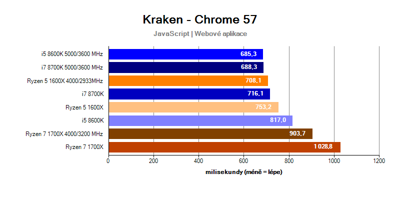 Intel Coffe Lake; benchmark Kraken