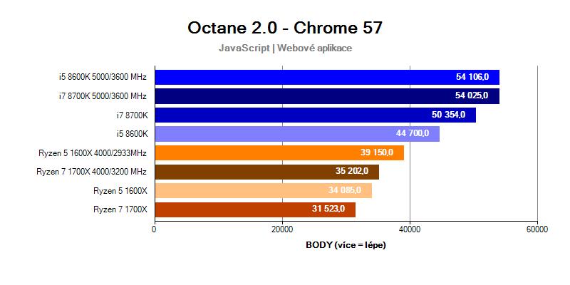benchmark Octane; Intel Coffee Lake