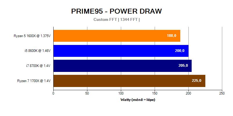 Provozní vlastnosti; spotřeba; Intel Coffee; Prime 95 Power draw
