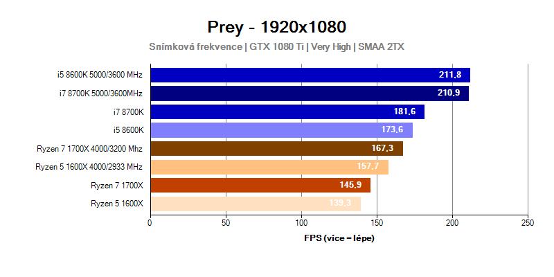 Výkon procesorů Intel Coffee Lake ve hře Prey