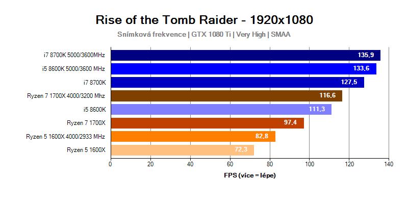 Intel Coffee Lake; Rise of the Tomb Raider